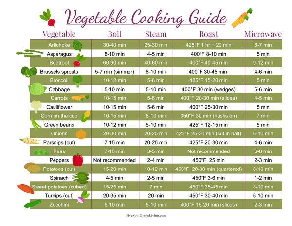 Free Vegetable Cooking Cheat Sheet Printable Download