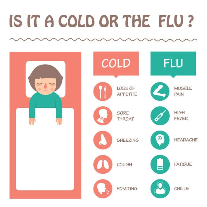 Is it the cold or the flu